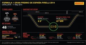 Formula 1 Gran Premio de Espana Pirelli 2014 - Sezione02