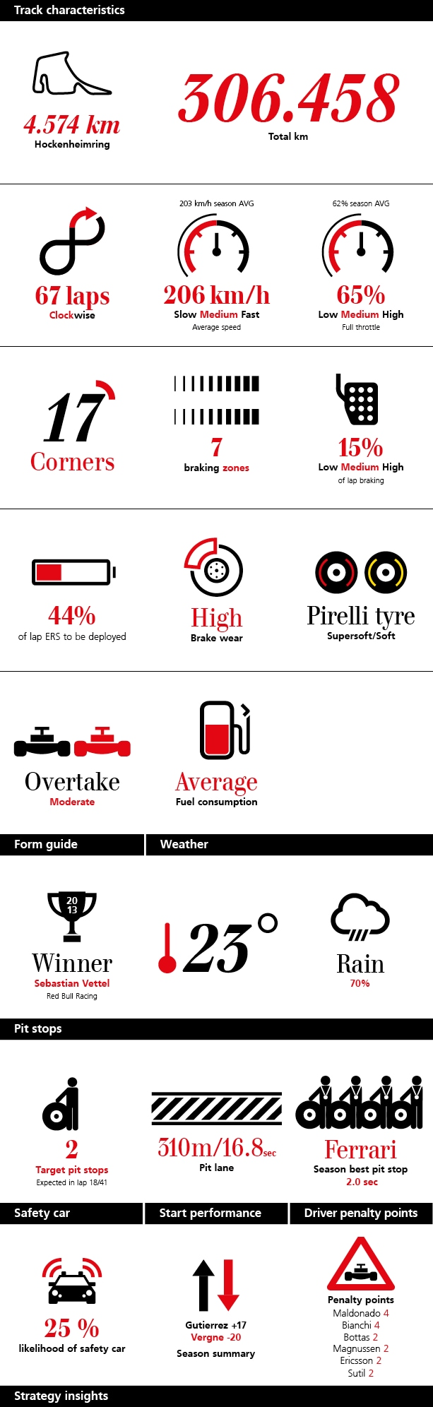 ubs-formula-1-f1-race-strategy-briefing-infographic-hockenheim-germany