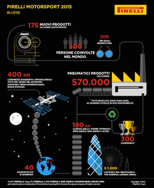 infografica Ita