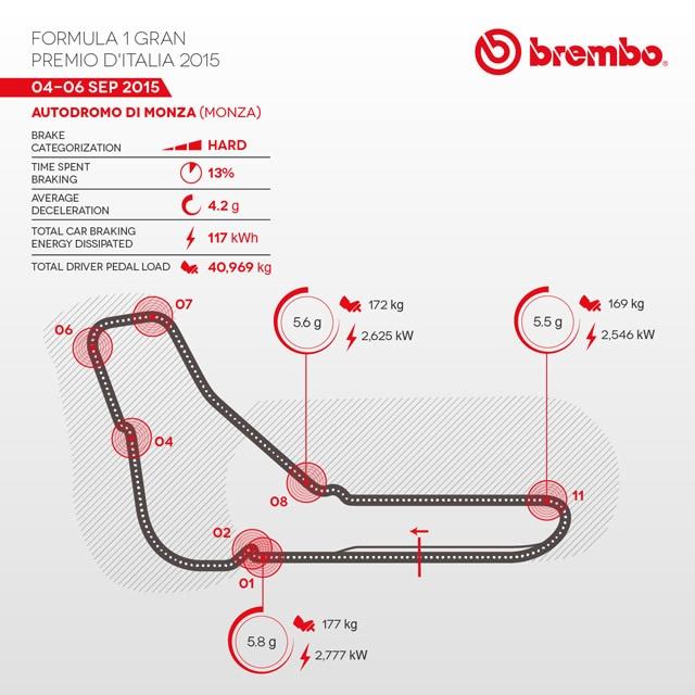 infog-brembo