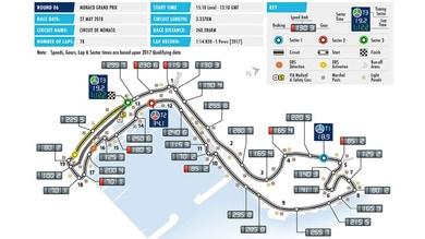 Formula 1 Montecarlo: un tracciato tortuoso e mondano